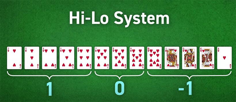 Die Hi-Lo Strategie